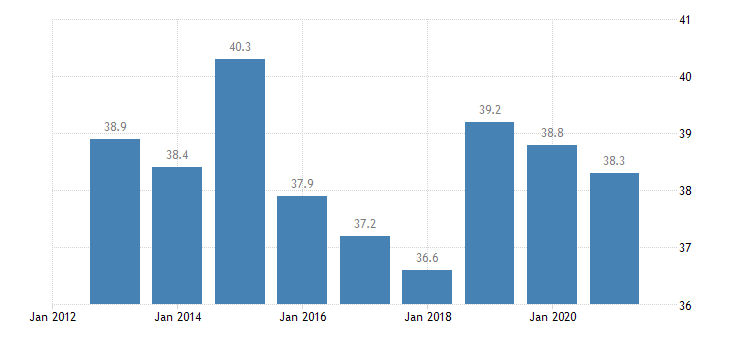cyprus activity rate from 15 to 24 years eurostat data
