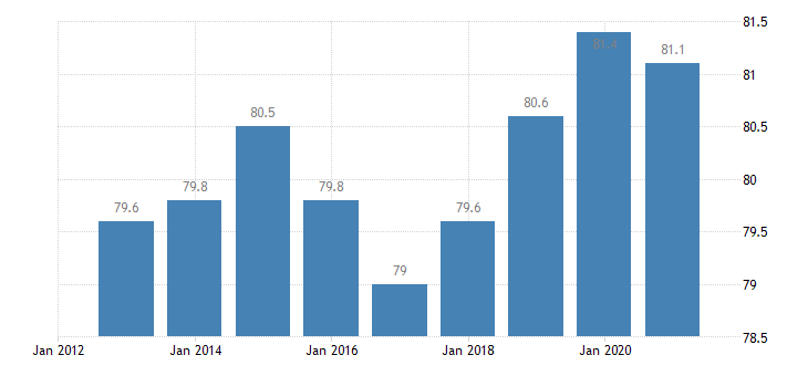 cyprus activity rate from 20 to 64 years eurostat data