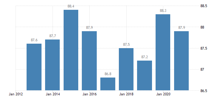cyprus activity rate from 25 to 54 years eurostat data