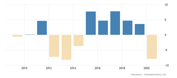 cyprus adjusted net national income annual percent growth wb data