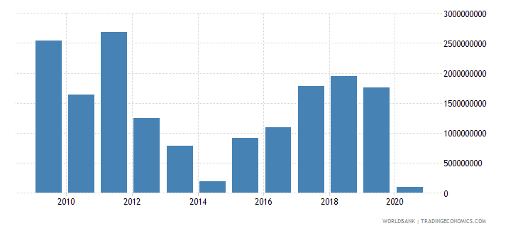 cyprus adjusted net savings excluding particulate emission damage us dollar wb data