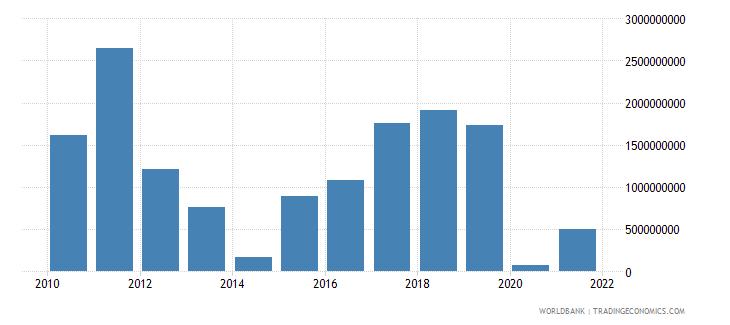 cyprus adjusted net savings including particulate emission damage us dollar wb data