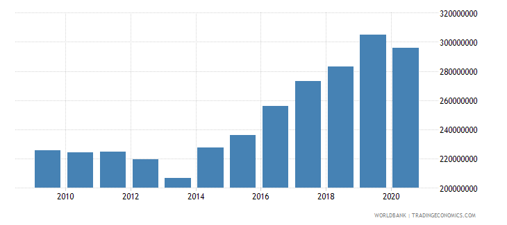 cyprus adjusted savings carbon dioxide damage us dollar wb data