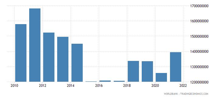 cyprus adjusted savings education expenditure us dollar wb data