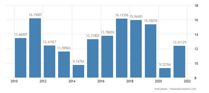 cyprus adjusted savings gross savings percent of gni wb data