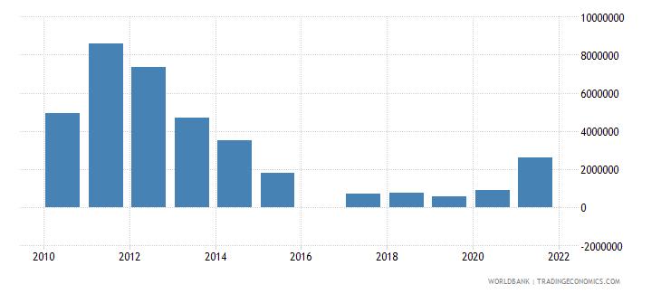 cyprus adjusted savings mineral depletion us dollar wb data