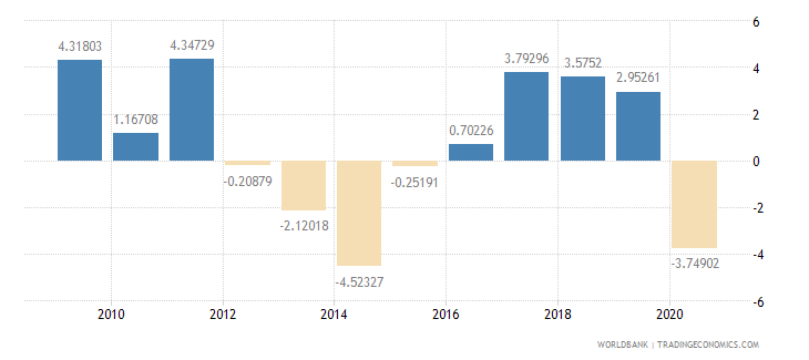 cyprus adjusted savings net national savings percent of gni wb data