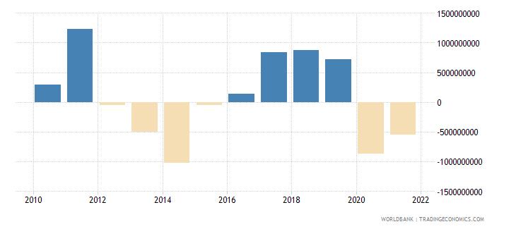 cyprus adjusted savings net national savings us dollar wb data