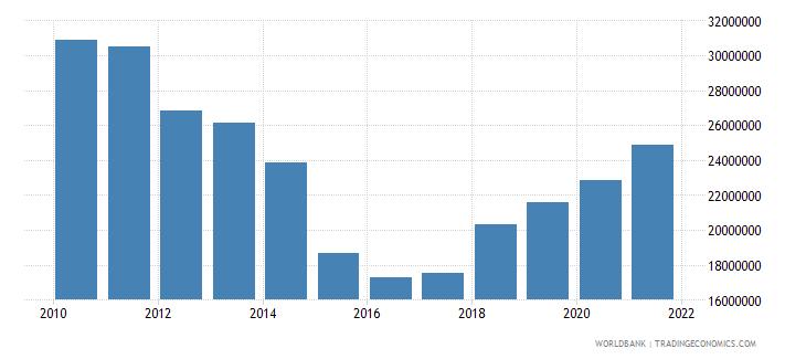cyprus adjusted savings particulate emission damage us dollar wb data