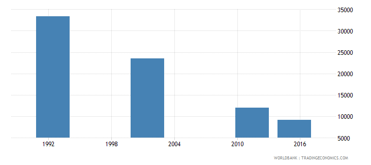 cyprus adult illiterate population 15 years both sexes number wb data