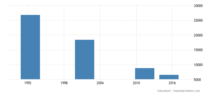 cyprus adult illiterate population 15 years female number wb data