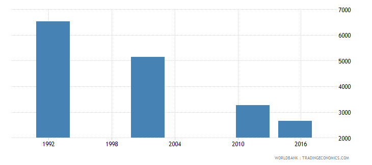 cyprus adult illiterate population 15 years male number wb data