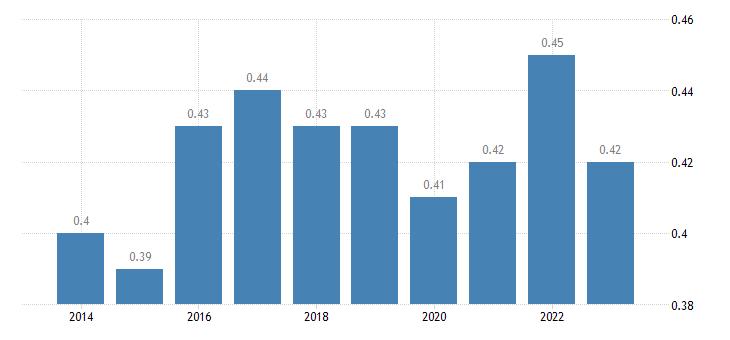cyprus aggregate replacement ratio eurostat data