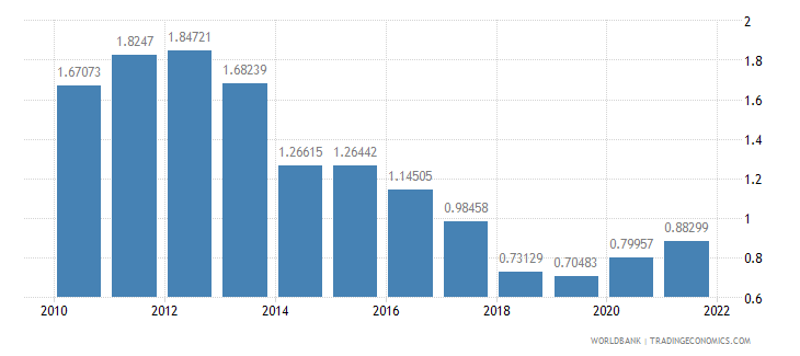 cyprus agricultural raw materials exports percent of merchandise exports wb data