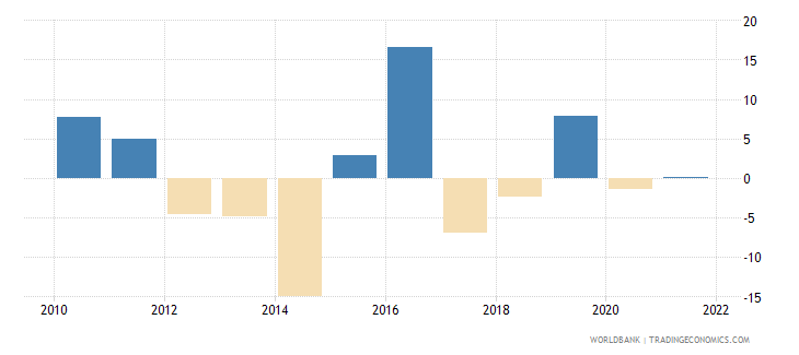 cyprus agriculture value added annual percent growth wb data