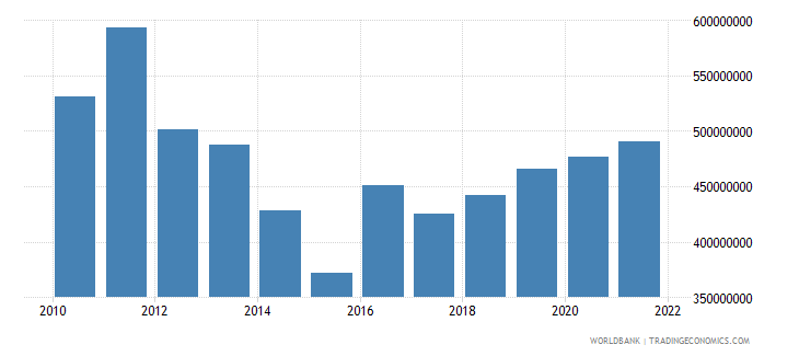 cyprus agriculture value added us dollar wb data