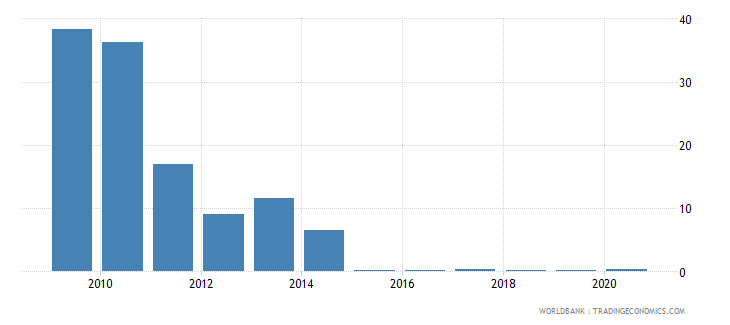 cyprus air transport freight million ton km wb data