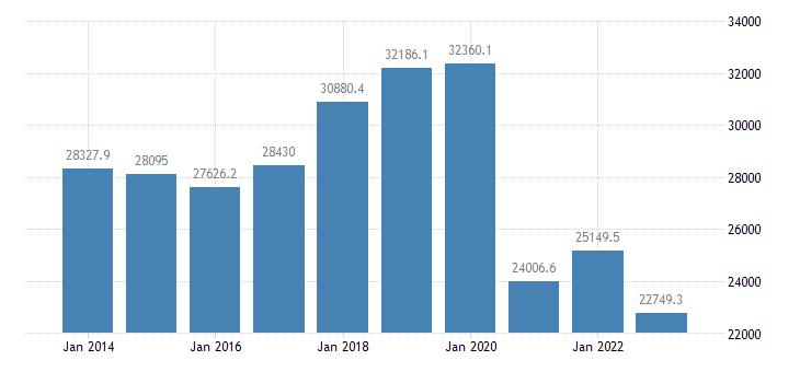 cyprus air transport of goods eurostat data