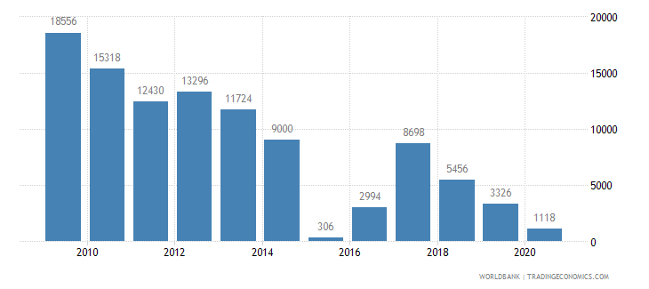 cyprus air transport registered carrier departures worldwide wb data