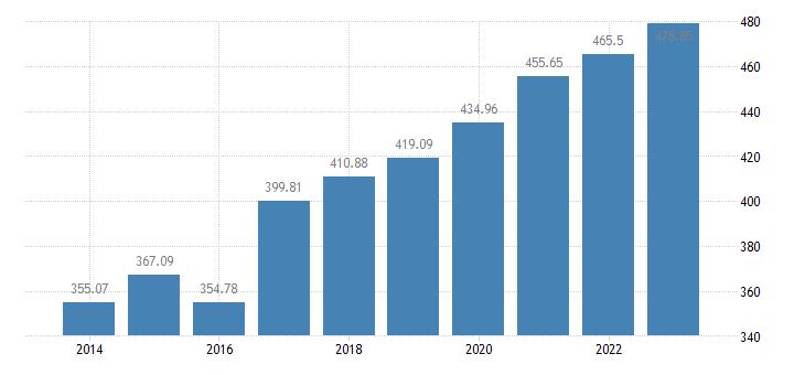 cyprus animal output production value at basic price eurostat data