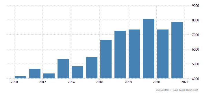 cyprus aquaculture production metric tons wb data
