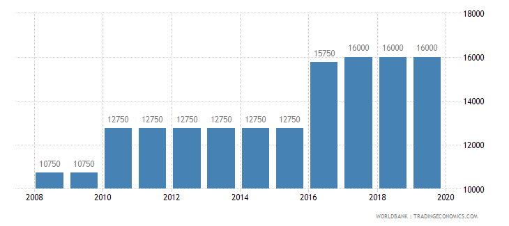 cyprus armed forces personnel total wb data