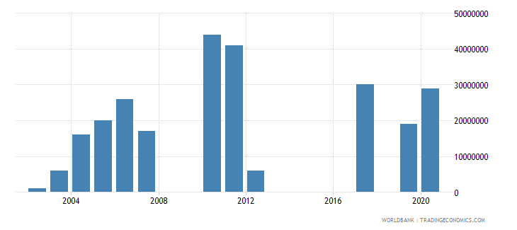 cyprus arms imports constant 1990 us dollar wb data