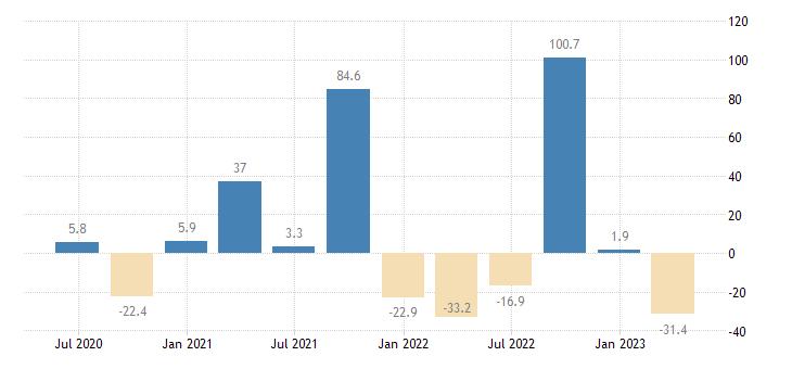 cyprus balance of payments capital account eurostat data