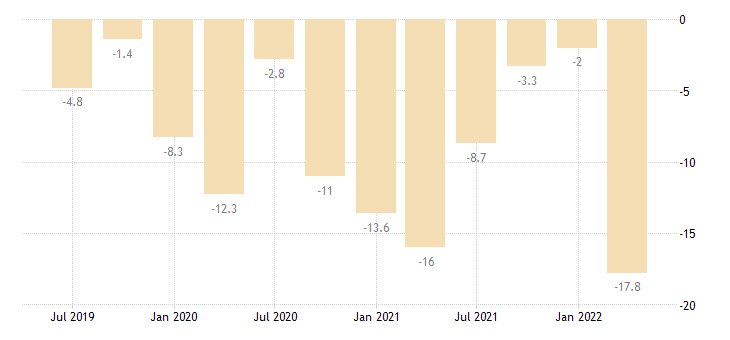 cyprus balance of payments current account eurostat data