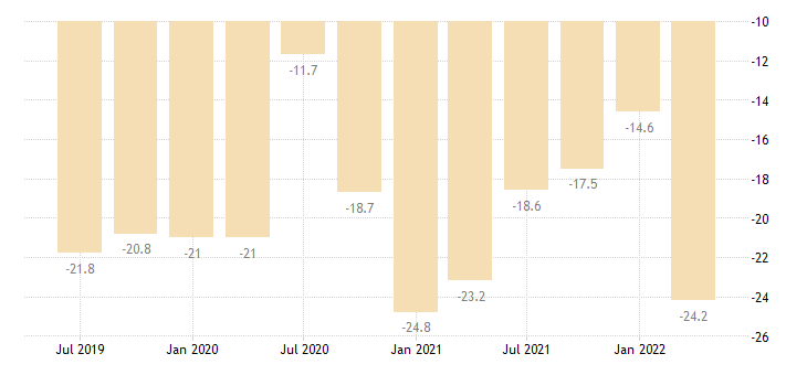 cyprus balance of payments current account on goods eurostat data