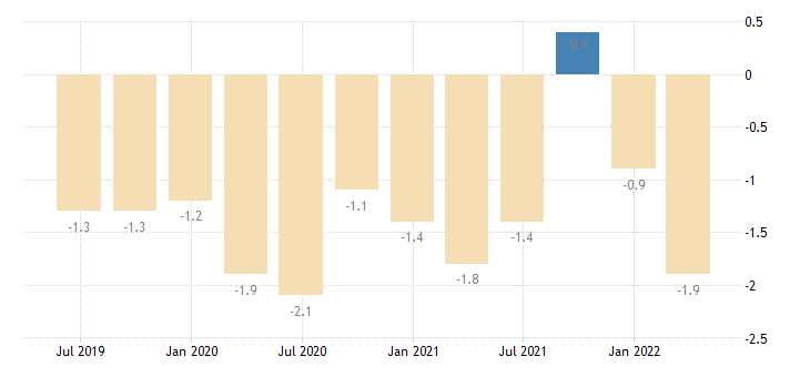 cyprus balance of payments current account on secondary income eurostat data