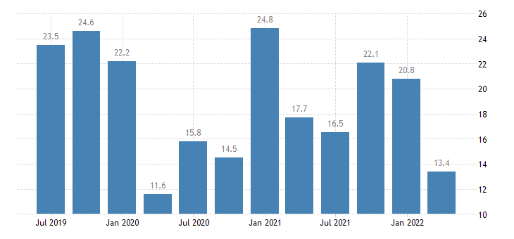 cyprus balance of payments current account on services eurostat data
