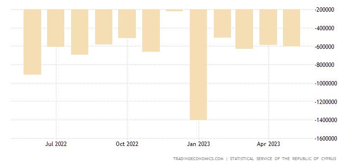Cyprus Balance of Trade