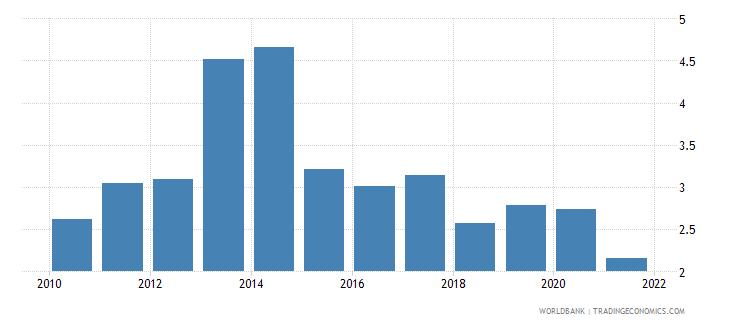 cyprus bank net interest margin percent wb data