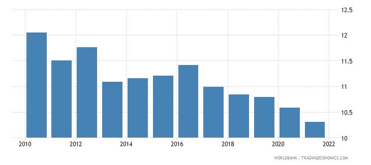 cyprus birth rate crude per 1 000 people wb data