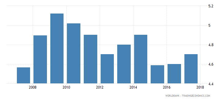 cyprus burden of customs procedure wef 1 extremely inefficient to 7 extremely efficient wb data
