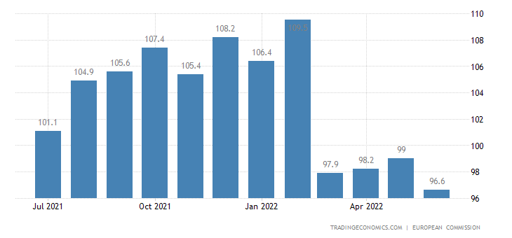 Cyprus Business Confidence