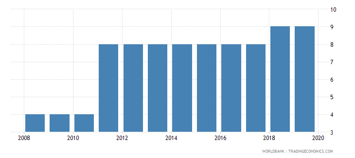 cyprus business extent of disclosure index 0 less disclosure to 10 more disclosure wb data