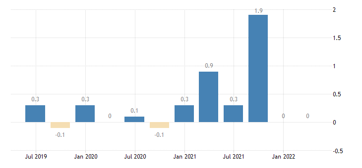 cyprus capital account eurostat data