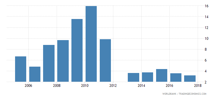 cyprus capital expenditure as percent of total expenditure in pre primary public institutions percent wb data