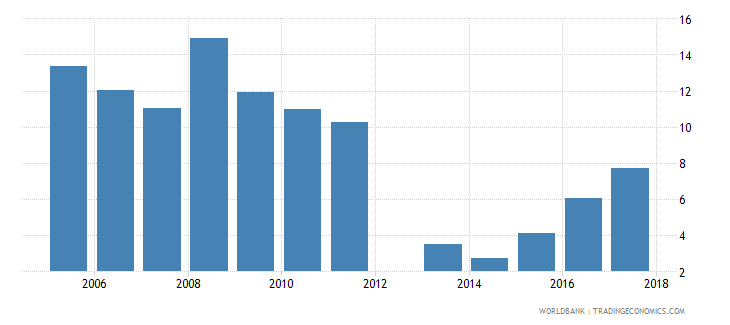 cyprus capital expenditure as percent of total expenditure in public institutions percent wb data