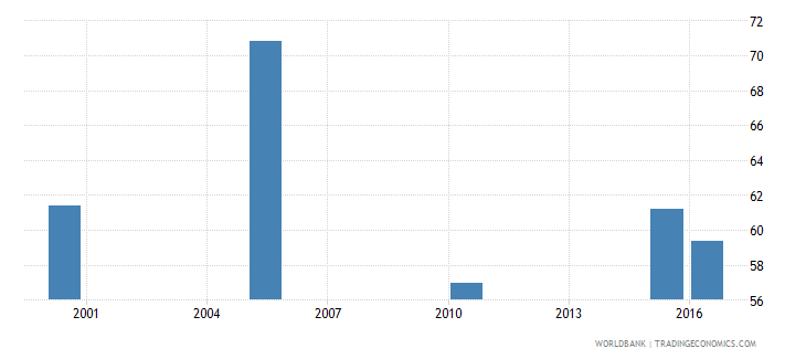 cyprus cause of death by injury ages 15 34 male percent relevant age wb data