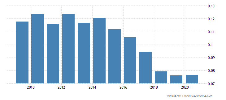 cyprus central bank assets to gdp percent wb data
