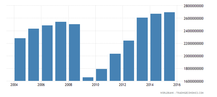 cyprus central government debt total current lcu wb data