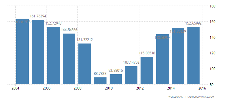 cyprus central government debt total percent of gdp wb data