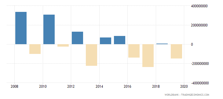 cyprus changes in inventories constant lcu wb data
