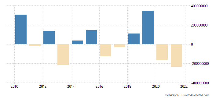 cyprus changes in inventories current lcu wb data