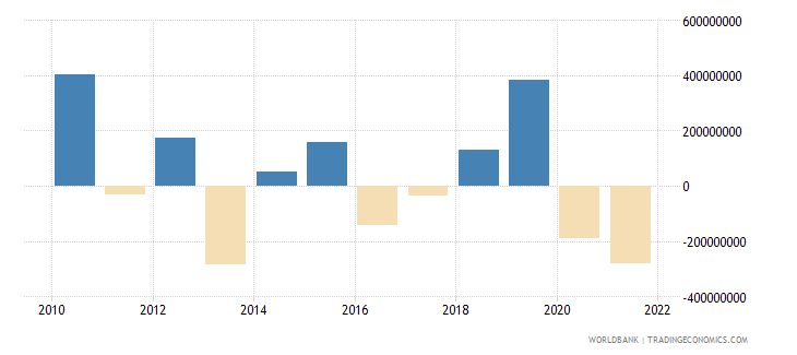 cyprus changes in inventories us dollar wb data