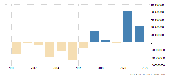 cyprus changes in net reserves bop us dollar wb data
