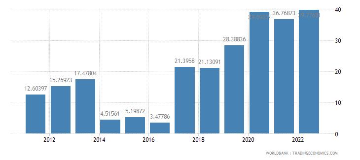 cyprus communications computer etc percent of service exports bop wb data